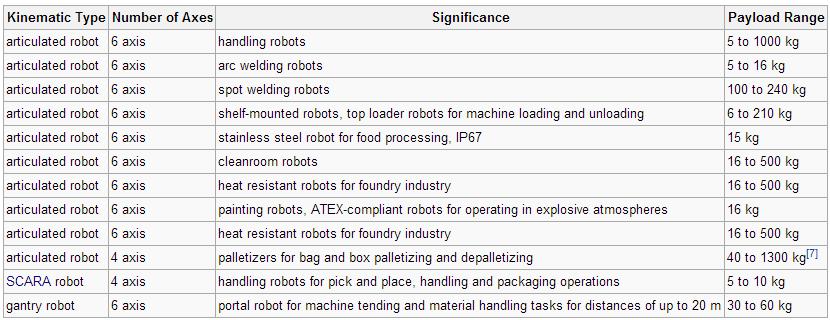 انواع سینماتیکی روبات تولید شده توسط شرکت کوکا