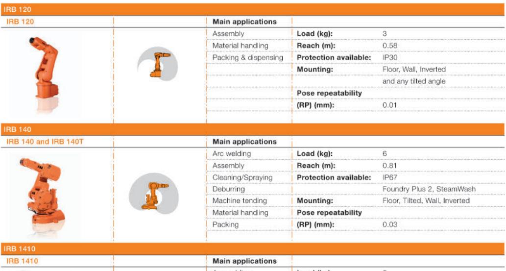 دو نمونه از روباتهای شرکت آ.ب.ب به همراه مشخصات آنها