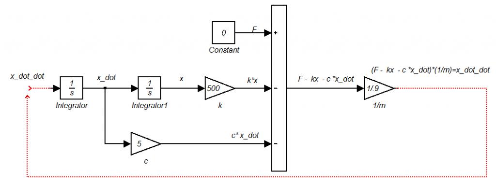 شبیه سازی جرم، فنر و دمپر در سیمولینک SIMUILINK