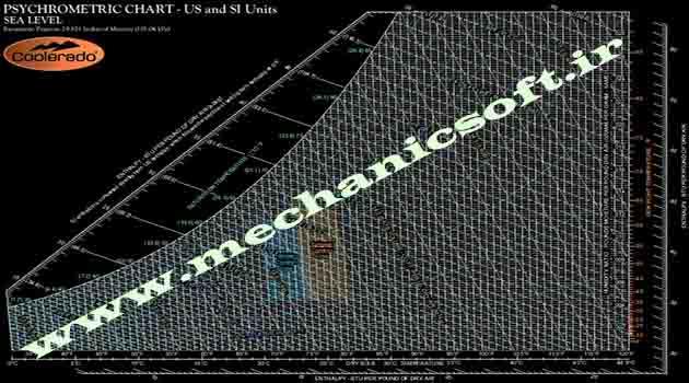 دانلود رایگان نمودار سایکرومتریک با کیفیت بالا
