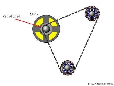یاتاقان ها یی که متصل به شفت موتور و قرقره می باشند و تحت تاثیر بارهای شعاعی قرار دارند .
