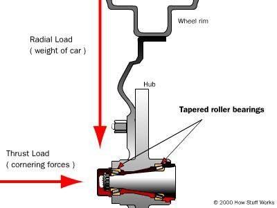 یاتاقانها ی بکار رفته در چرخ یک ماشین که تحت تاثیربارهای محوری وشعاعی می باشند .
